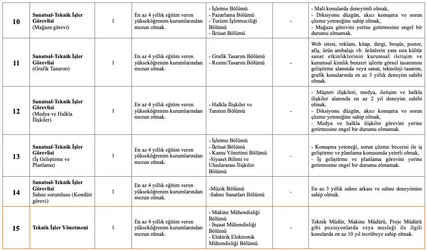 Cumhurbaşkanlığı Senfoni Orkestrası KPSS Şartsız 35 İşçi Personel Alımı Detayları 3