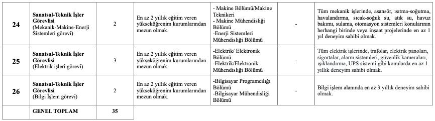 Cumhurbaşkanlığı Senfoni Orkestrası KPSS Şartsız 35 İşçi Personel Alımı Detayları 6