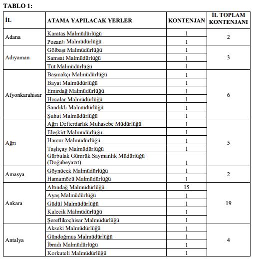Hazine ve Maliye Bakanlığı 300 Defterdarlık Uzman Yardımcısı Alım İlanı - Tablo 1