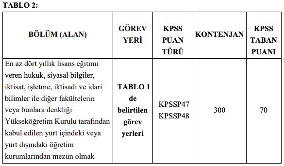 Hazine ve Maliye Bakanlığı 300 Defterdarlık Uzman Yardımcısı Alım İlanı - Tablo 8