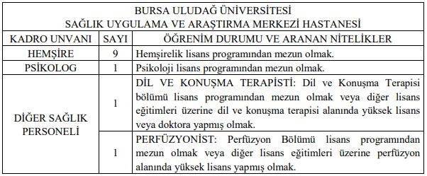 Bursa Uludağ Üniversitesi Sözleşmeli 13 Personel Alımı Detayları
