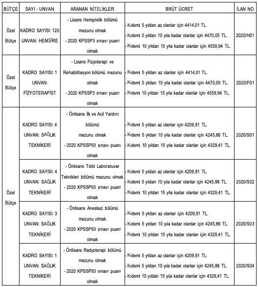 Dokuz Eylül Üniversitesi 148 Personel Alımı - Tablo 1