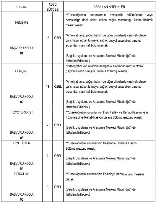 Erciyes Üniversitesi Sözleşmeli 56 Personel Alım İlanı Yayımladı! - Tablo 1