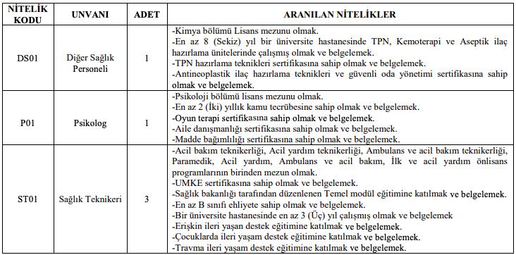 Gaziantep Üniversitesi Sözleşmeli Personel Alımı Yapıyor! - Tablo 1