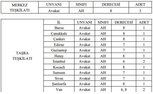 İçişleri Bakanlığı Göç İdaresi 17 Avukat Alımı İlanı Tablo 1