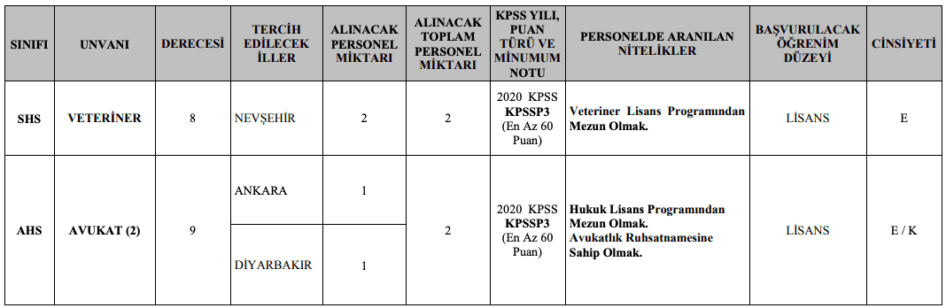 Jandarma Genel Komutanlığı 32 Memur ve 9 Sözleşmeli Personel Alımı Detayları 1
