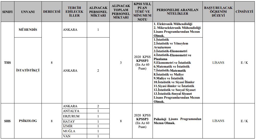 Jandarma Genel Komutanlığı 32 Memur ve 9 Sözleşmeli Personel Alımı Detayları 2