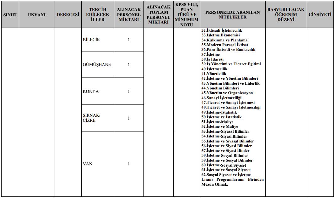 Jandarma Genel Komutanlığı 32 Memur ve 9 Sözleşmeli Personel Alımı Detayları 5
