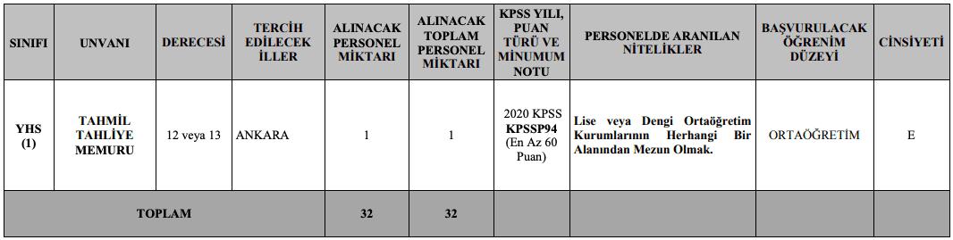 Jandarma Genel Komutanlığı 32 Memur ve 9 Sözleşmeli Personel Alımı Detayları 7