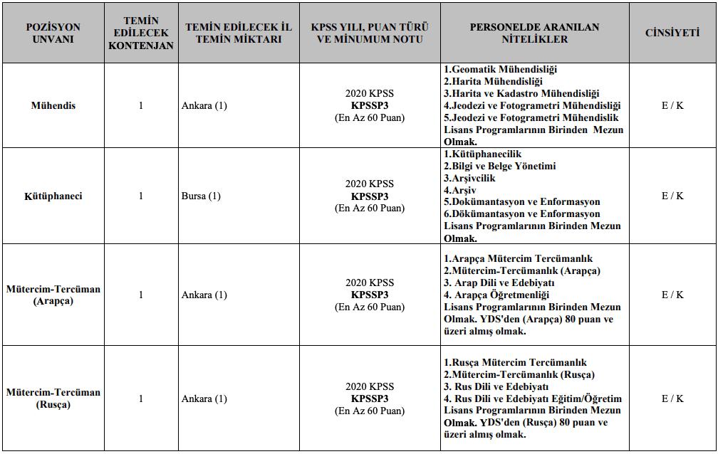Jandarma Genel Komutanlığı 32 Memur ve 9 Sözleşmeli Personel Alımı Detayları 9