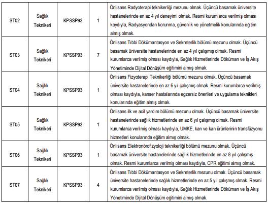 Kahramanmaraş Sütçü İmam Üniversitesi 64 Sözleşmeli Sağlık Personeli Alımı Yapıyor! - Tablo 2