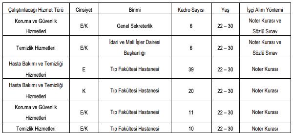 Kırıkkale Üniversitesi İŞKUR Üzerinden 92 İşçi Alımı İlanı Yayımladı! - Tablo 1