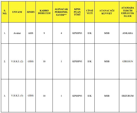 Milli Savunma Bakanlığı 134 Memur Alımı - Tablo 3