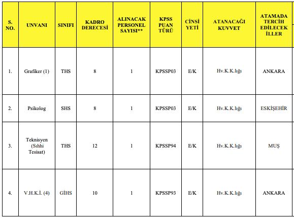 Milli Savunma Bakanlığı 134 Memur Alımı - Tablo 5