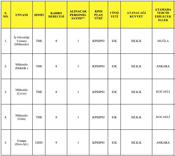 Milli Savunma Bakanlığı 134 Memur Alımı - Tablo 6