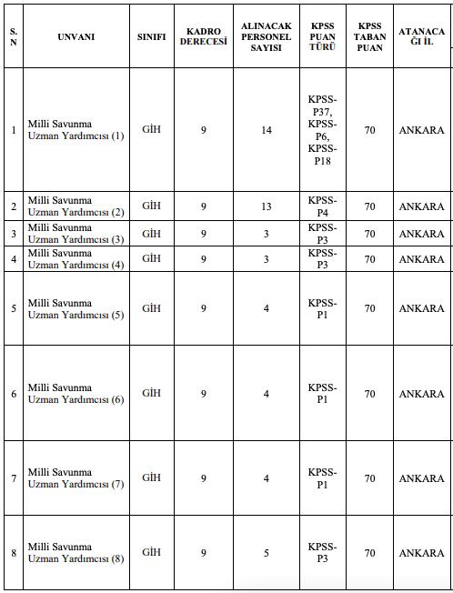 Milli Savunma Bakanlığı 55 Uzman Yardımcısı Alımı Tablo 1