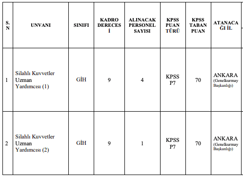Milli Savunma Bakanlığı 55 Uzman Yardımcısı Alımı Tablo 2