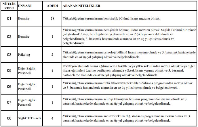 Necmettin Erbakan Üniversitesi 38 Sağlık Personeli Alımı Detayları