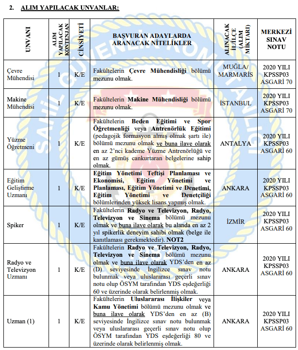 Sahil Güvenlik Komutanlığı Devlet Memuru Alımı Detayları 1