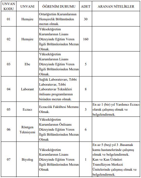 Selçuk Üniversitesi 226 Sağlık Personeli Alımı Detayları 1
