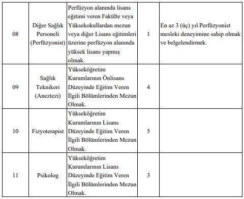 Selçuk Üniversitesi 226 Sağlık Personeli Alımı Detayları 2