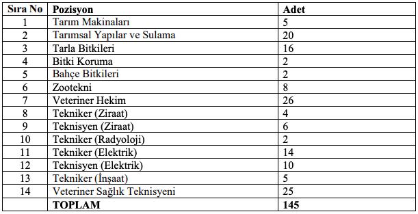 Tarım İşletmeleri Genel Müdürlüğü 145 Sözleşmeli Personel Alımı - Tablo 1