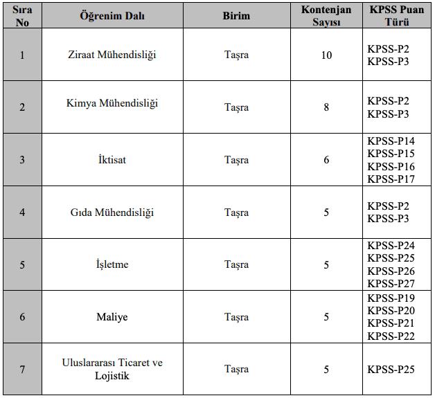 Ticaret Bakanlığı 50 Ticaret Denetmen Yardımcısı Alımı Detayları 1