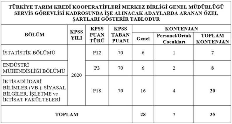 Türkiye Tarım Kredi Kooperatifleri 35 Servis Görevlisi Alımı İlanı - Tablo 1