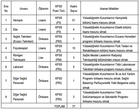 Afyonkarahisar Sağlık Bilimleri Üniversitesi 77 Personel Alımı Detayları