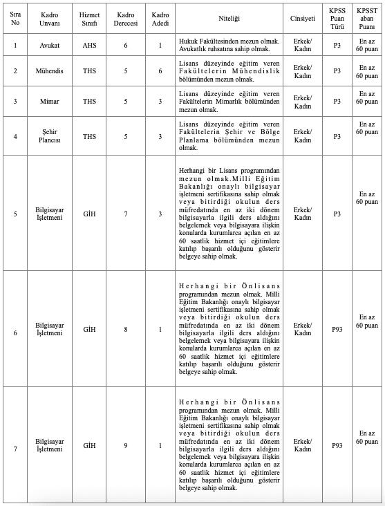 Bahçelievler Belediyesi 78 Memur ve Zabıta Memuru Alımı - Tablo 1