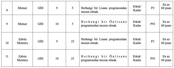Bahçelievler Belediyesi 78 Memur ve Zabıta Memuru Alımı - Tablo 2