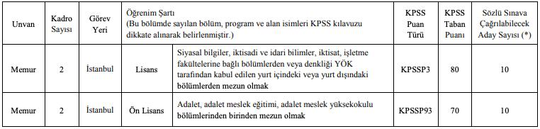 BDDK 4 Memur Alımı - Tablo 1