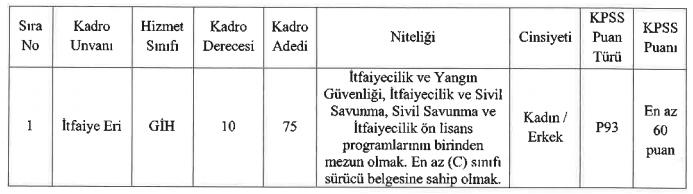 Diyarbakır Büyükşehir Belediyesi 75 İtfaiye Eri Alımı Detayları