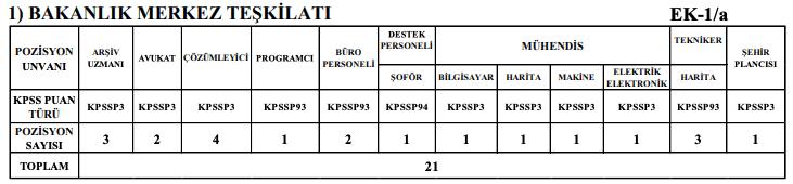 İçişleri Bakanlığı 1772 Personel Alımı Tablo 1