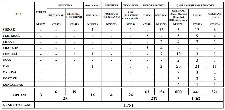 İçişleri Bakanlığı 1772 Personel Alımı Tablo 5