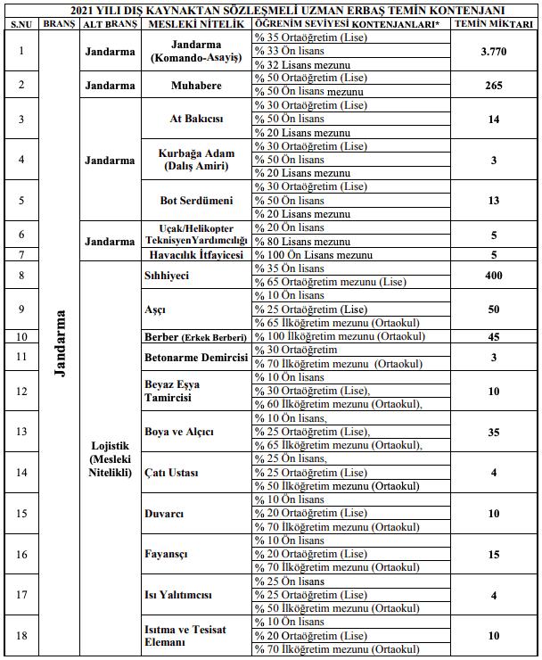 Jandarma Genel Komutanlığı 5 Bin Sözleşmeli Uzman Erbaş Alımı - Tablo 1