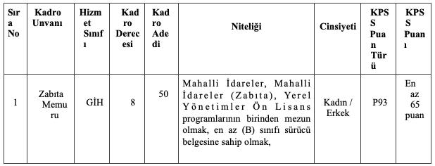Konya Büyükşehir Belediyesi 50 Zabıta Memuru Alımı Detayları