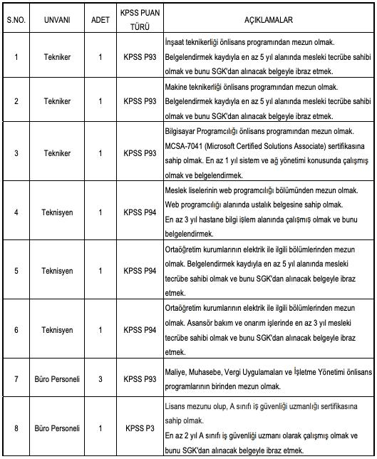 Kütahya Sağlık Bilimleri Üniversitesi Sözleşmeli 30 Personel Alımı Detayları 1
