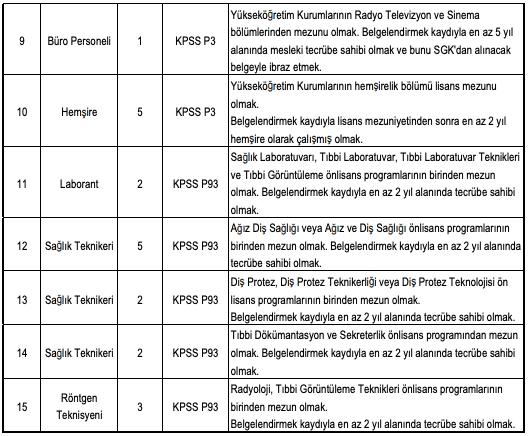 Kütahya Sağlık Bilimleri Üniversitesi Sözleşmeli 30 Personel Alımı Detayları 2