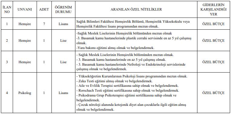 Mersin Üniversitesi 12 Sağlık Personeli Alımı Tablo 1