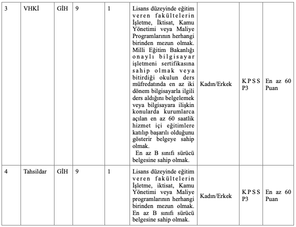 Pütürge Belediyesi 4 Memur Alımı - Tablo 2