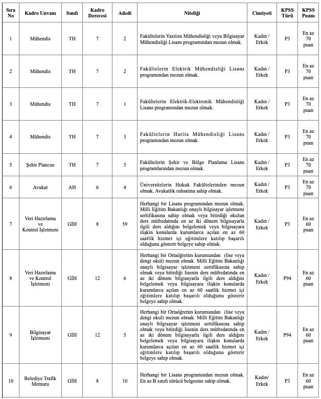 Van Büyükşehir Belediyesi 112 Memur ve Zabıta Memuru Alımı Detayları 1