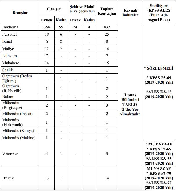 Jandarma Genel Komutanlığı 550 Subay Alımı Tablo 1