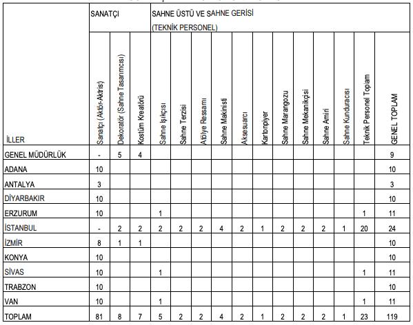 Kültür ve Turizm Bakanlığı 119 Personel Alımı Detayları
