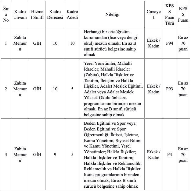 Pendik Belediyesi 20 Zabıta Memuru Alımı Detayları