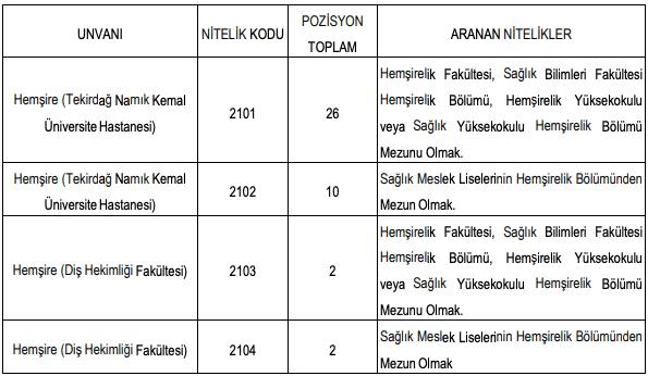 Tekirdağ Namık Kemal Üniversitesi 40 Hemşire Alımı Detayları