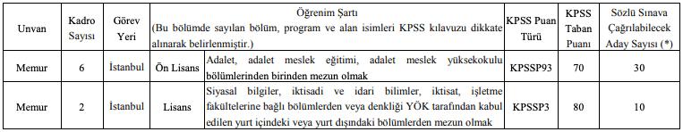 BDDK 8 Memur ve 4 Mühendis Alımı Tablo 1