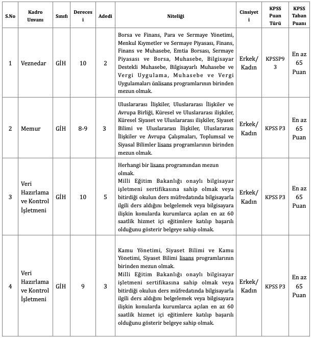 Beykoz Belediyesi 18 Memur Alımı Tablo 1