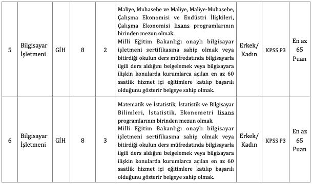 Beykoz Belediyesi 18 Memur Alımı Tablo 2