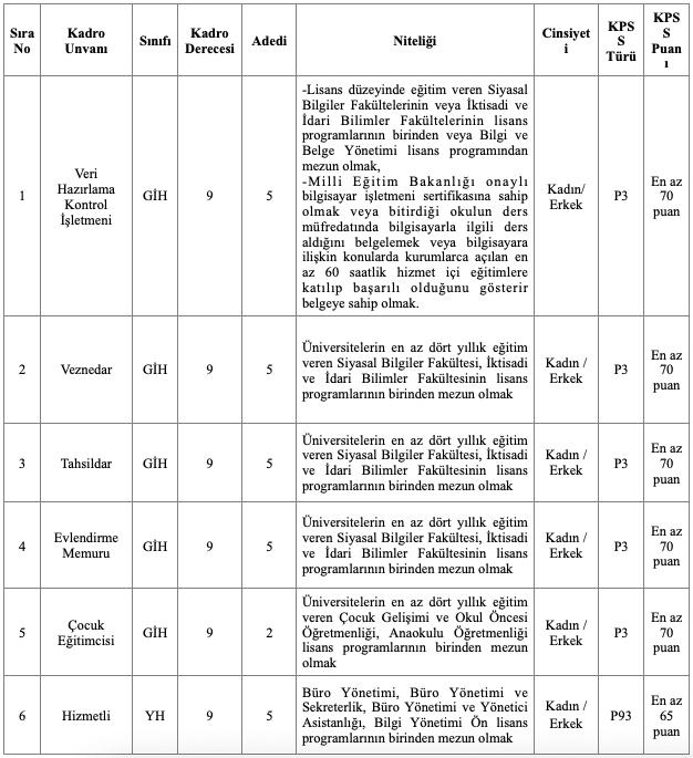 Çankaya Belediyesi 27 Memur Alımı Tablo 1